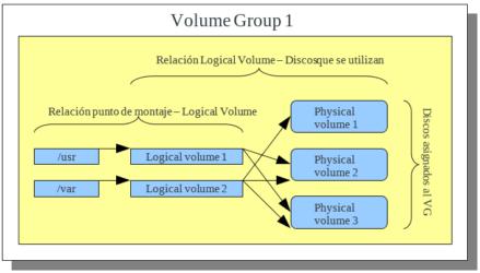 Tutorial Logical Volume Manager (LVM) en Linux