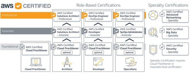 Cómo Certificarse en Amazon AWS Architect Associate y Practitioner