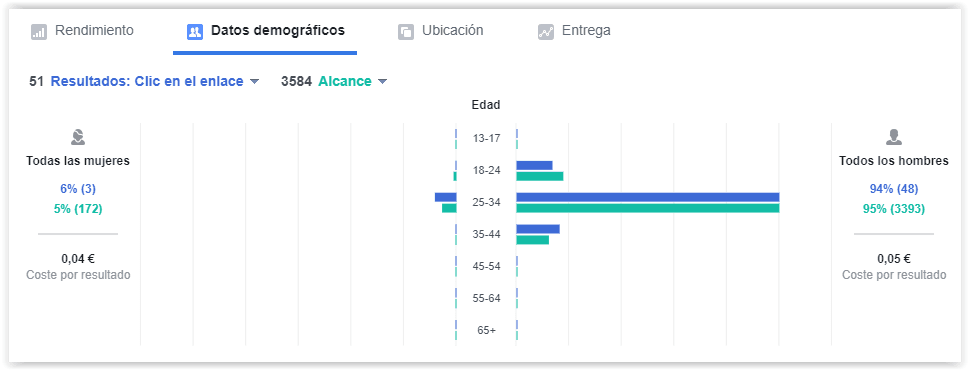 Facebook Ads - Datos demográficos
