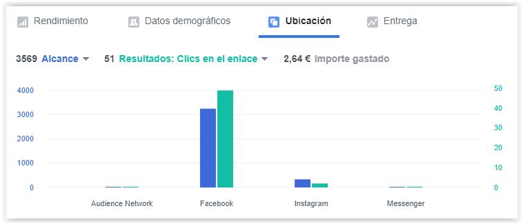 Facebook Ads - Mostrar el anuncio en Facebook o en Instagram