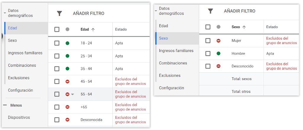 Google Adwords - Datos demograficos