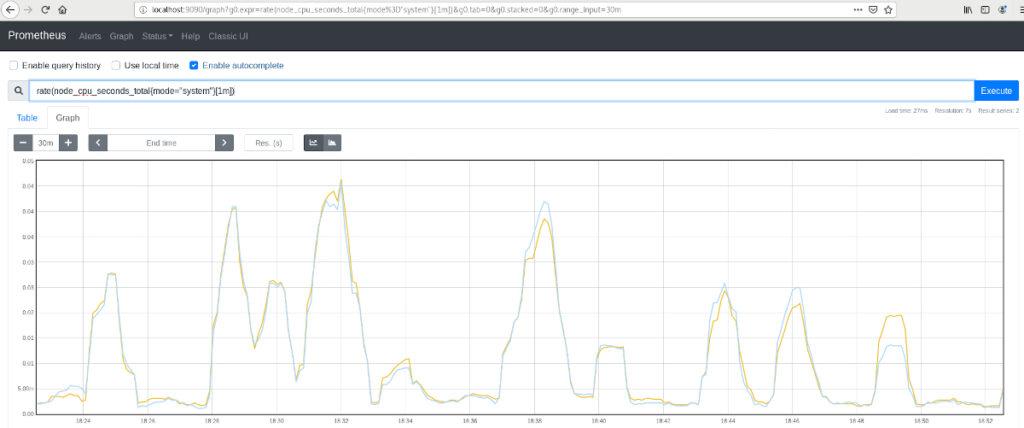 Prometheus - Node_Exporter - Monitorizacion del uso de CPU en Linux