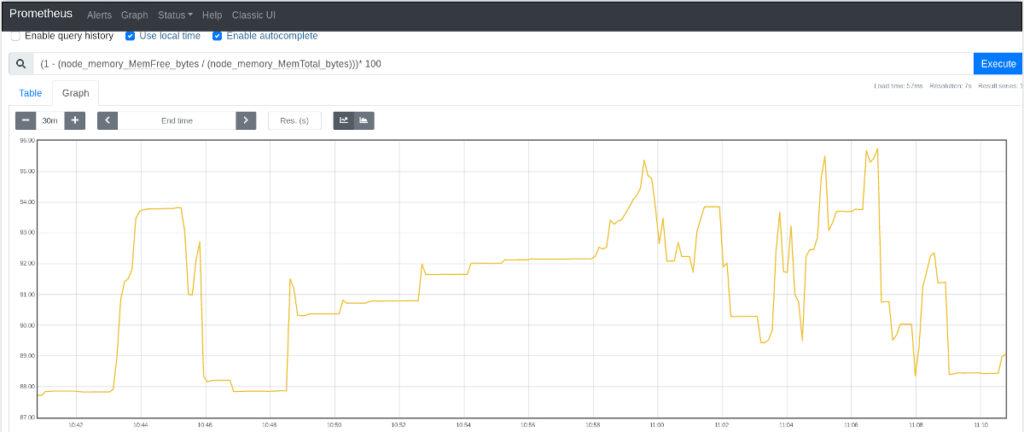 Prometheus - Node-Exporter - Porcentaje del uso de memoria del sistema operativo