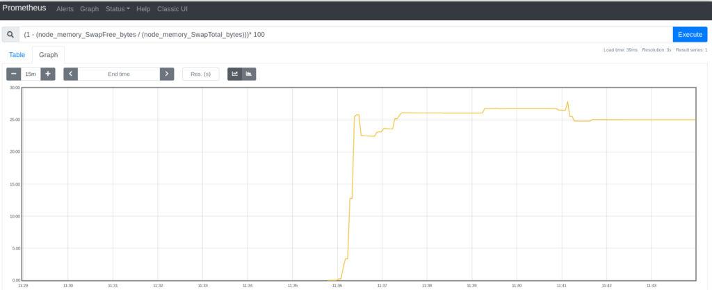 Prometheus - Node_Exporter - Porcentaje de memoria swap usada en Linux