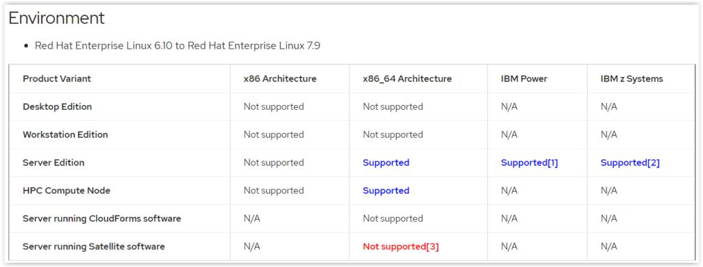 Matriz de soporte de actualizacion de RedHat