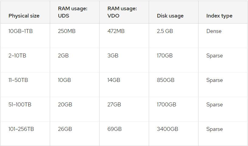 Requerimientos de espacio y memoria de VDO (Virtual Data Optimizer)